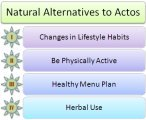 natural alternative of actos