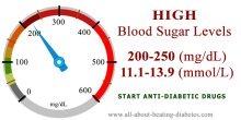 Blood glucose level 200-250