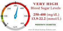 Blood glucose level 250-400