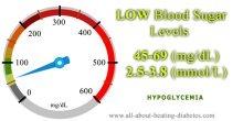 Blood glucose level 45-69