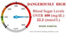 Blood glucose level over400