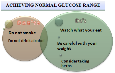 Normal Glucose Range
