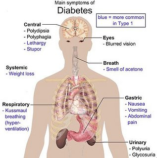 most common diabetes complication