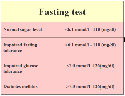 can you drink water while fasting for a blood test
