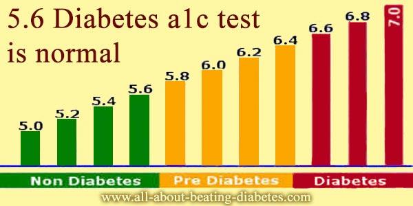 5.6 a1c test diabetes
