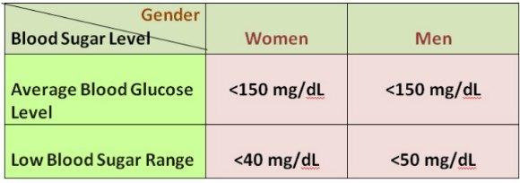 average blood glucose levels