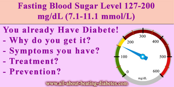 Fasting Blood Sugar Level 127-200 mg/dL
