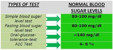 What the normal glucose reading should be? How to keep my blood sugar ...: www.all-about-beating-diabetes.com/normal-blood-glucose-reading.html