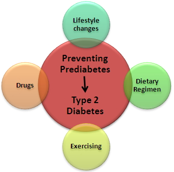 Prediabetic Adolescents type 2 diabetes