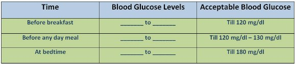 acceptable blood sugar level for diabetics