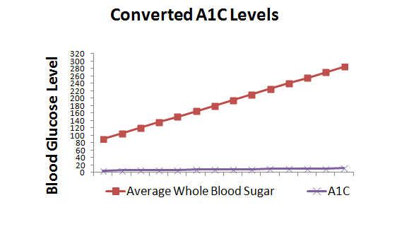 everage blood sugar levels