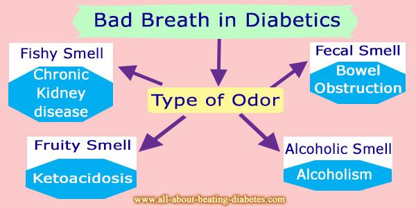 Bad Breath Problems