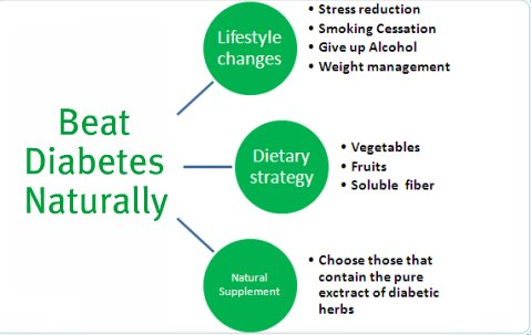 beat diabetes naturally