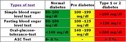 Chart of blood sugar levels