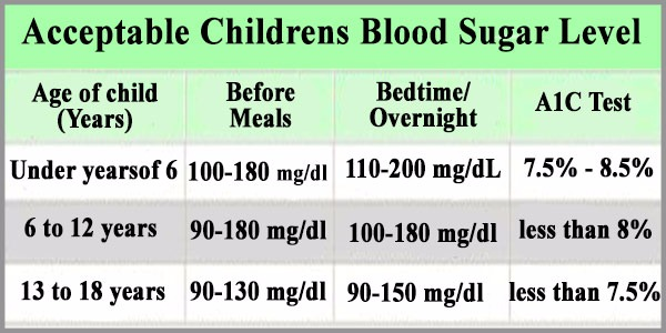 Childrens blood sugar level - Normal, Average, Acceptable