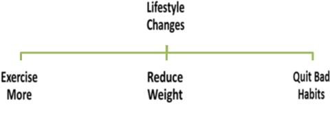 cholesterol diabetes lifestyle changes