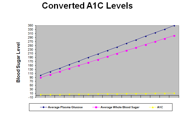 a1c blood sugar converted