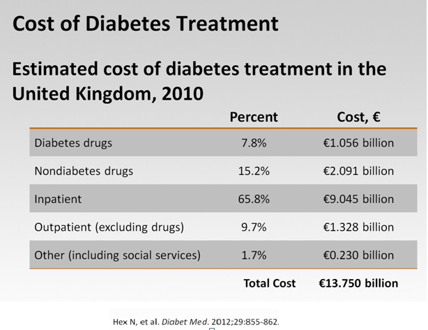 the cause and treatment for diabetes mellitus Find out what fuels the diabetes epidemic today – and simple diet and lifestyle strategies for diabetes type 2 treatment and prevention.