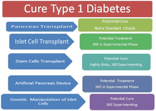 Cure for diabetes mellitus