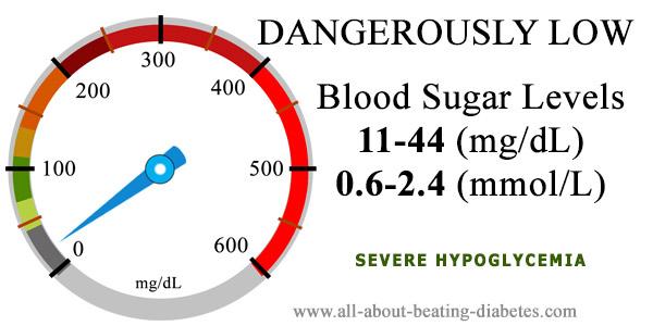 blood sugar level 11-44