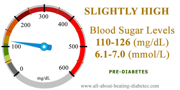 blood sugar level 110 126