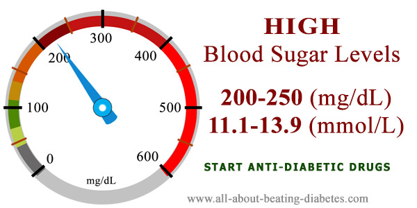 Blood sugar level 200 250