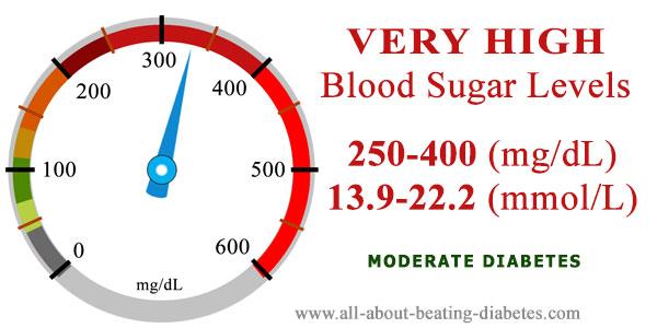 very high blood sugar levels
