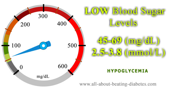 Blood glucose level 45-69