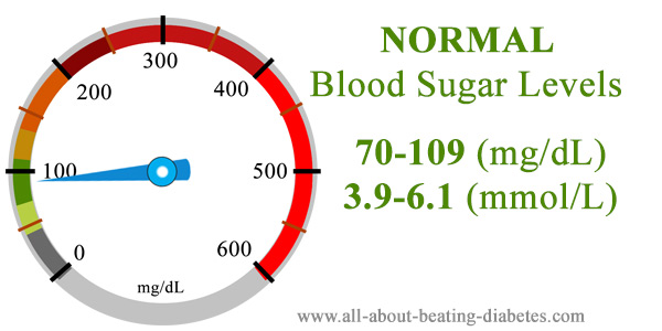 Blood glucose level 70 -109