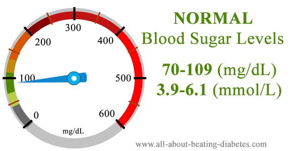Blood glucose level 70 -109