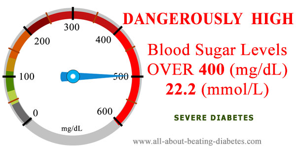Blood glucose level over400