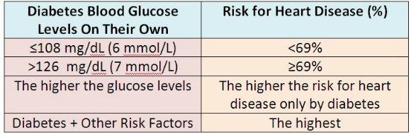 sugar level chart age wise: Diabetes blood sugar level fasting random