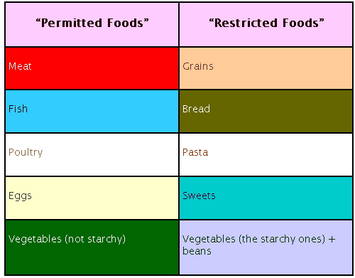 low carbohydrate diet foods