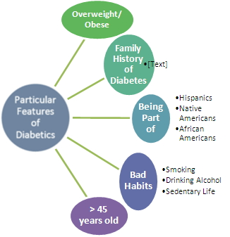 features of diabetes