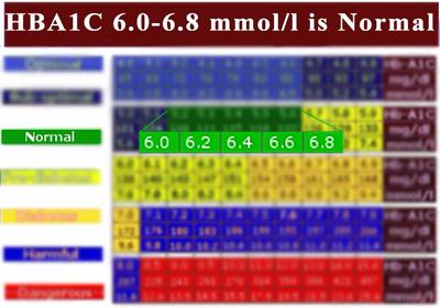 Hba1c  6.4 is in Normal Range