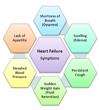 diabetes heart failure symptoms