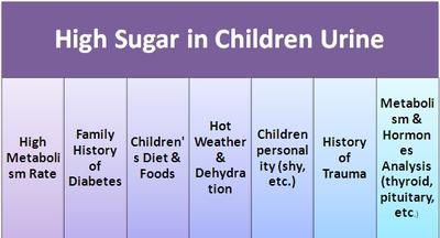 High Sugar in Children Urine