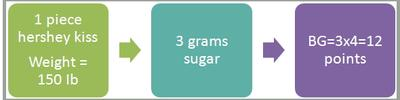 Hershey Kiss Blood Sugar Effect