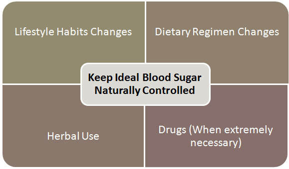 ideal blood glucose level