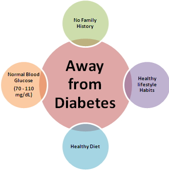 Good Diabetes Levels