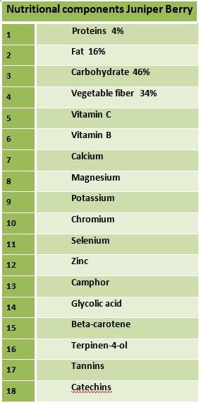 Nutritional components Juniper Berry