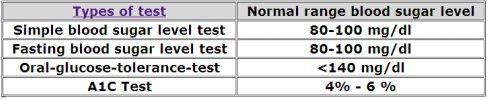 normal range chart