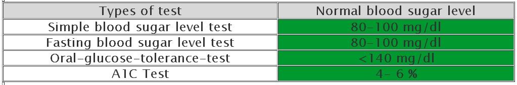 Blood Sugar Levels Normal Range Chart