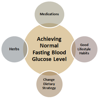 normal fasting blood glucose level