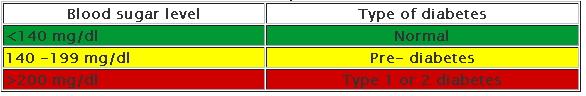 oral blood sugar level charts