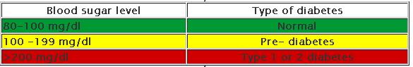 simple blood sugar level charts