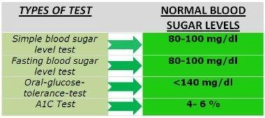 normal blood  sugar level readings