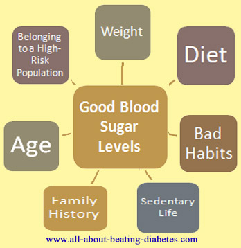 googd blood sugar level