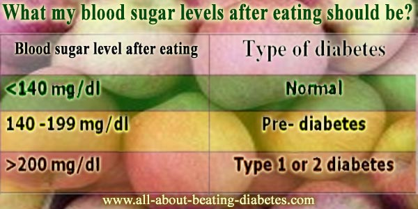 blood sugar level after eating