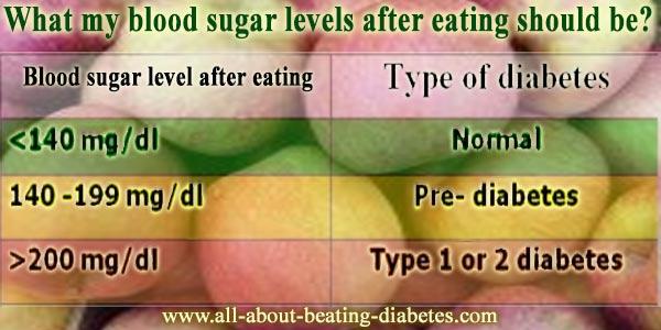 blood sugar level after eating
